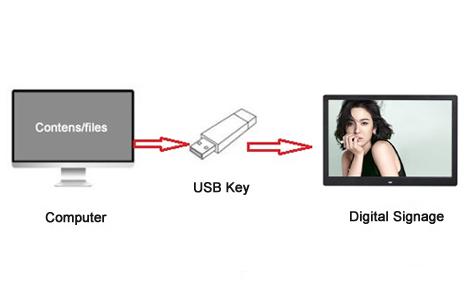 Plug And Play Advertising Display